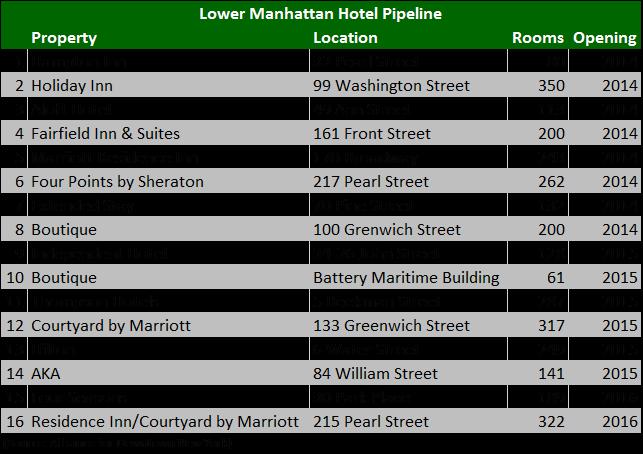 FiDi hotel pipeline