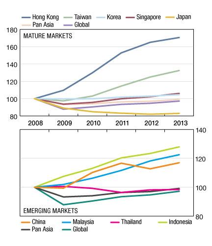 Source: IPD Pan-Asian Return Indicator