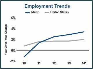 las vegas employment