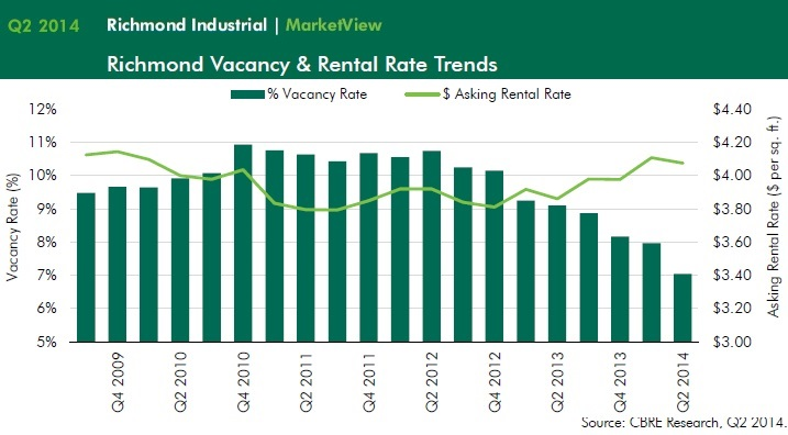 Richmond Industrial Trends - CBRE