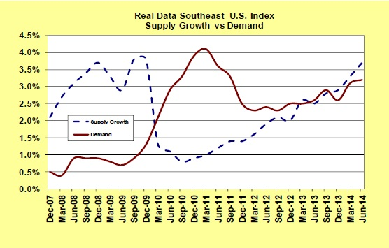 Richmond Multifamily Trends - Real Data