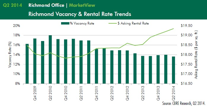 Richmond Office Trends - CBRE