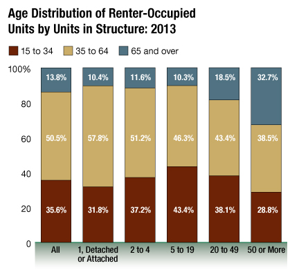 Courtesy: Fannie Mae, data from U.S. Census Bureau's 2013 American Community Survey.