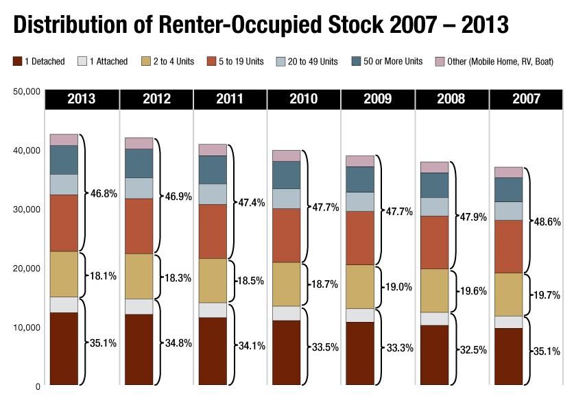 Click to enlarge. Source: U.S. Census Bureau's 2013 American Community survey.