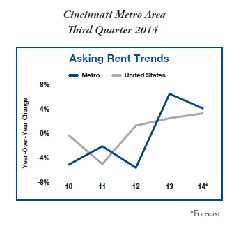 Cincinnati Metro Area - Retail - Asking Rent Trends Q3 2014