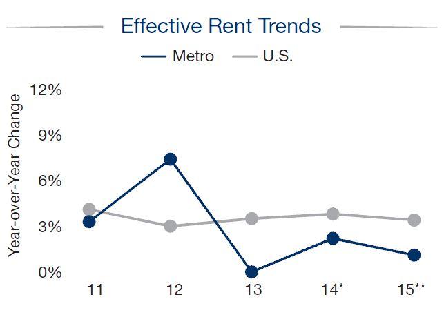 Detroit - Apartment Market - Effective Rent Trends Q4 2014