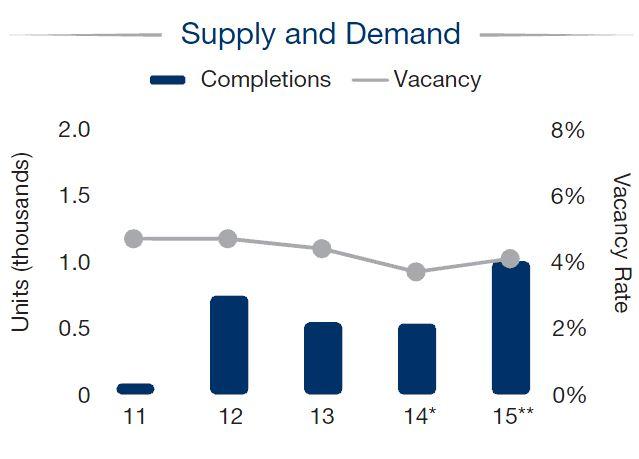 Detroit - Apartment Market - Supply and Demand Q4 2014