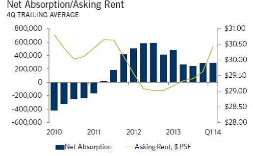 Chicago - Office Market - Net Absorption / Asking Rent Q4 2014