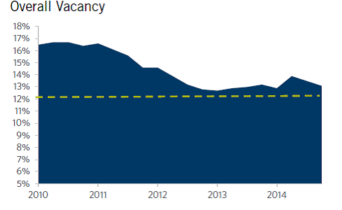 Chicago - Office Market - Overall Vacancy Q4 2014