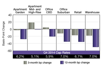 Source: Real Capital Analytics Inc., www.rcanalytics.com, 866-732-5328