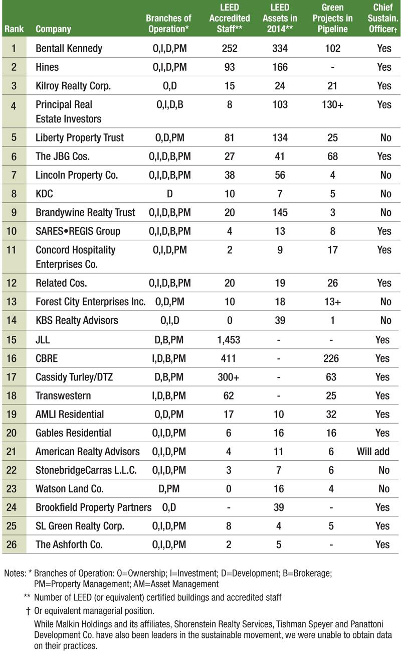 Green-Ranking-List_2015_v4