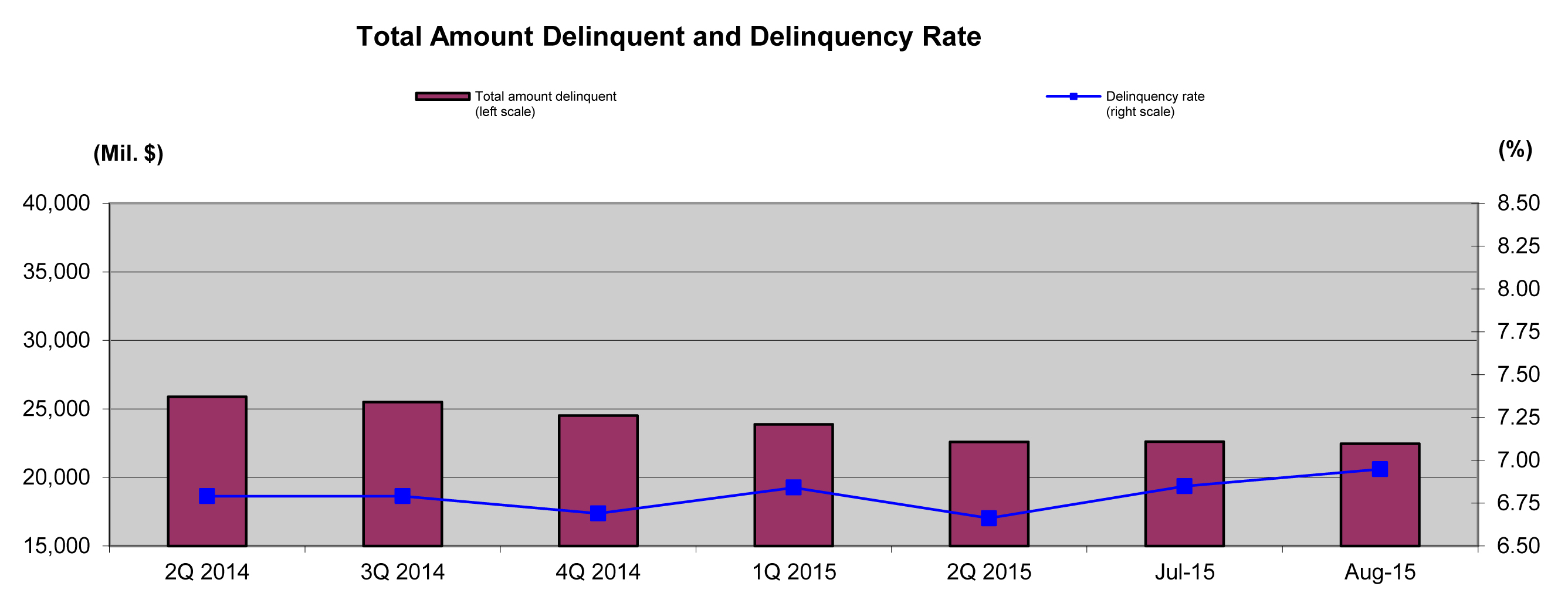 Delinquency_Chart-_Aug_2015_20150901