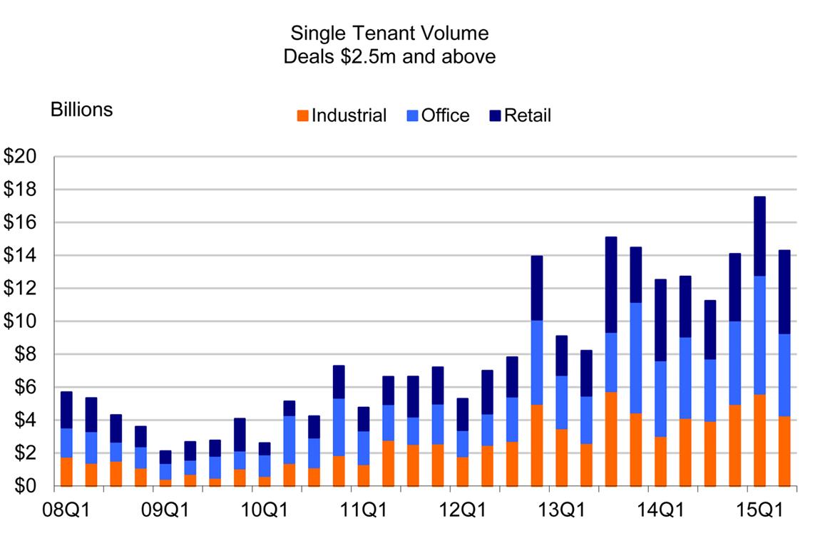 Single Tenant Data_8.04