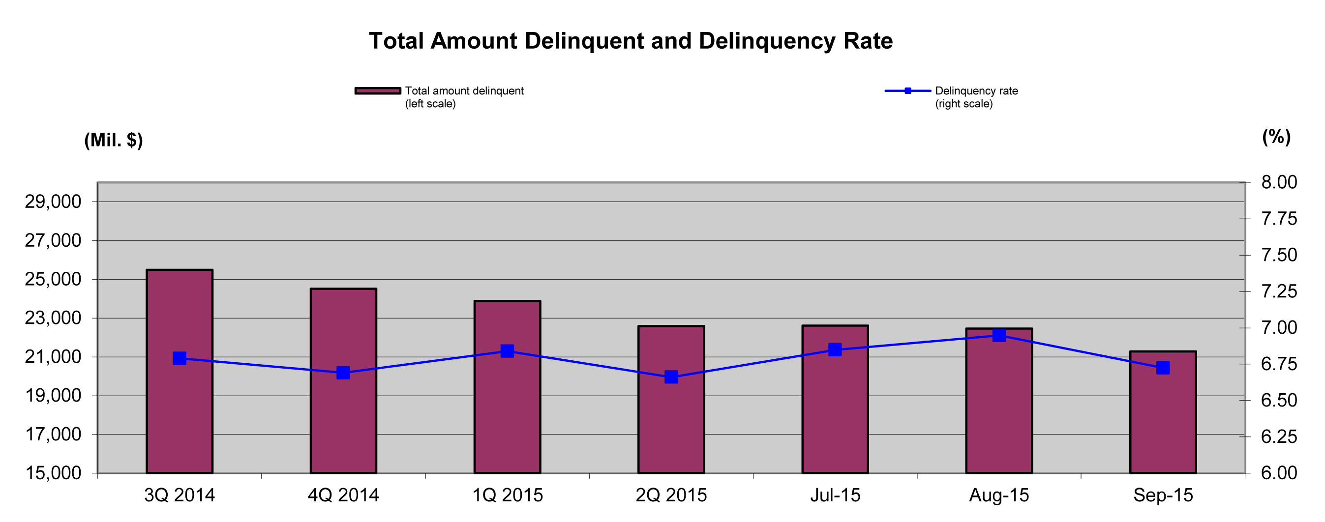 Delinquency_Chart-_Oct_2015_20151013