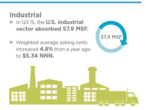 IndustrialQ3
