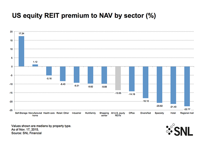 SNL_US-Equity-REIT