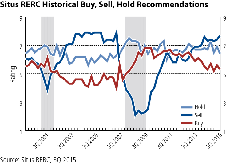 SitusRERC Chart1