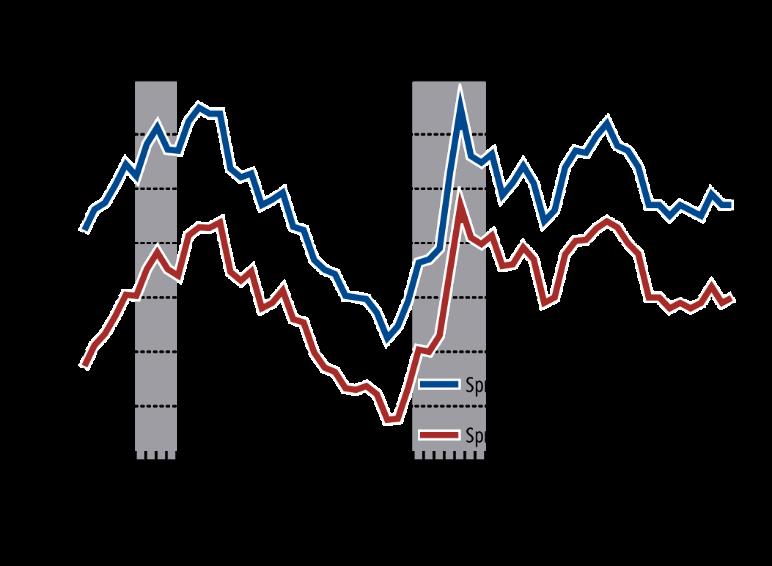 SitusRERC Chart2
