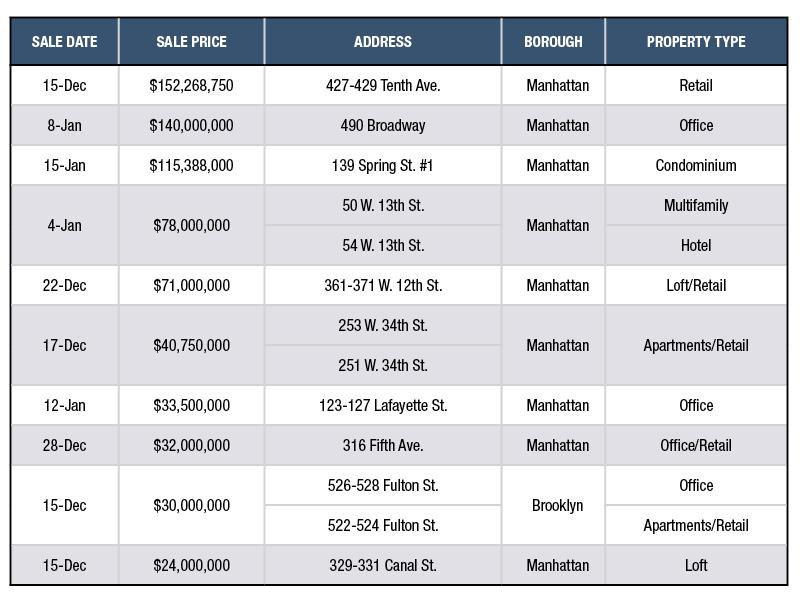 Source: PropertyShark, a Yardi Systems Inc. company