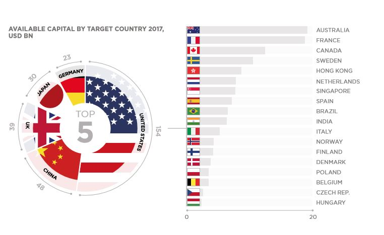 Available Capital by Target Country, Cushman & Wakefield GWM Report 2017