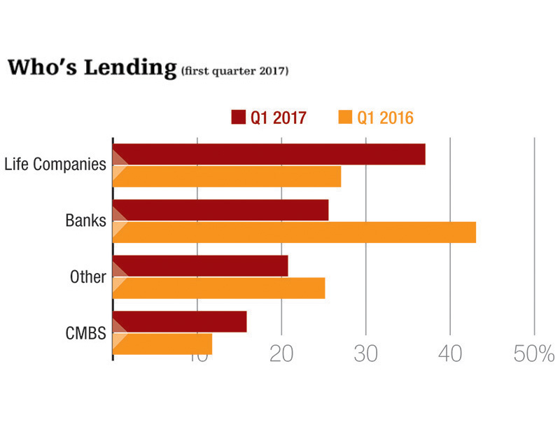 Source: CBRE Capital Markets and CBRE Research  Reflects non-agency commercial/multifamily loans.