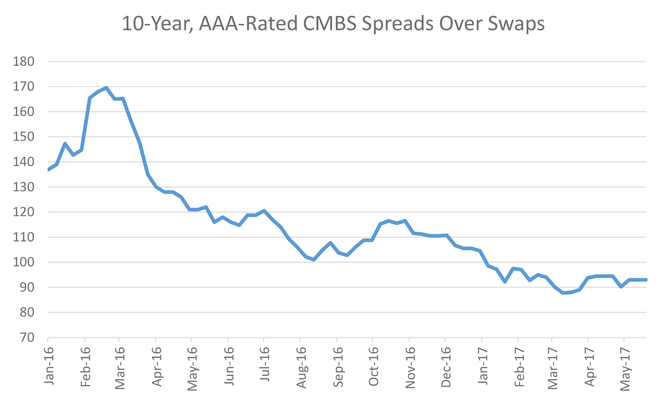 Source: Commercial Mortgage Alert