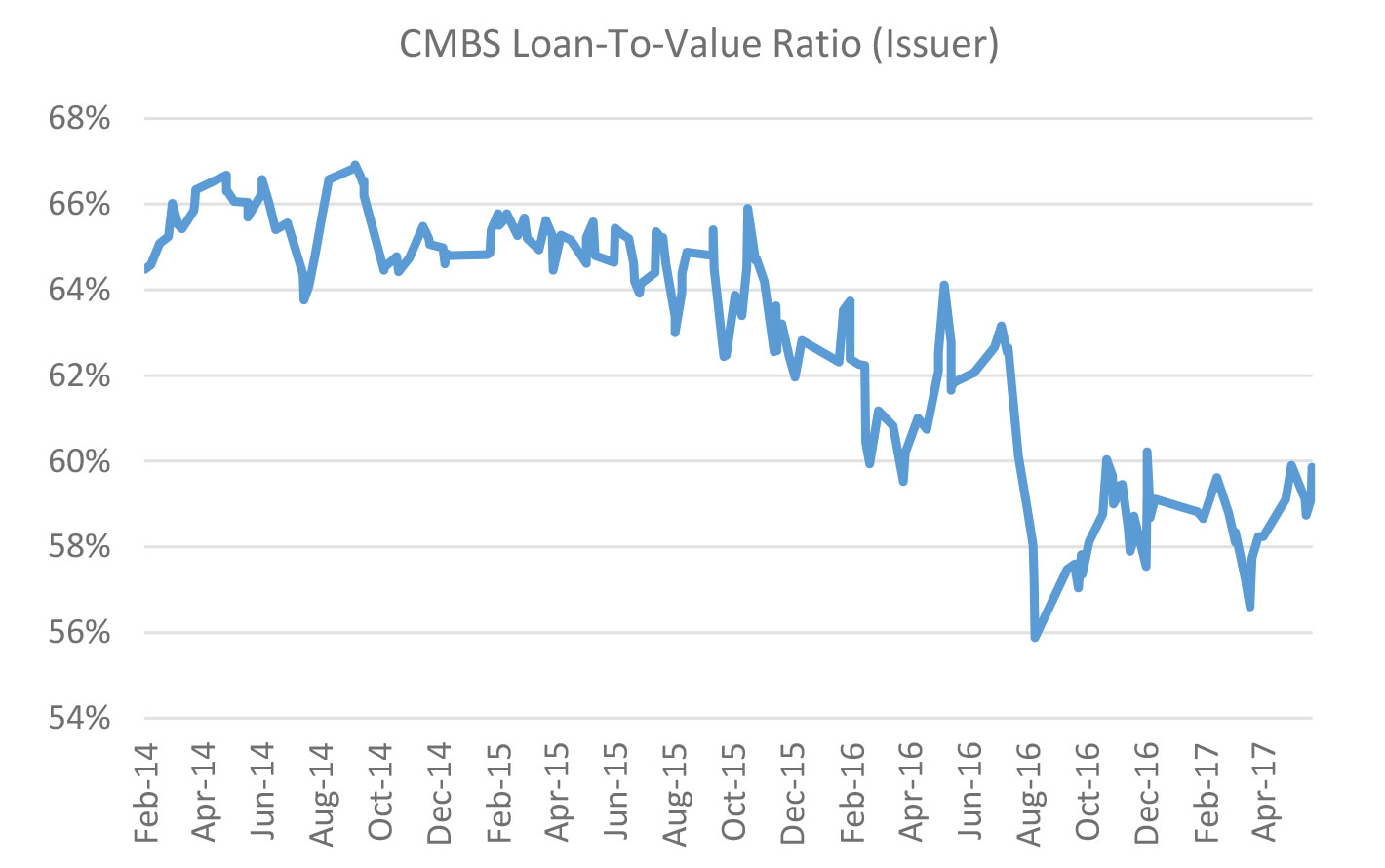 Sources: Commercial Mortgage Alert, Yardi Matrix