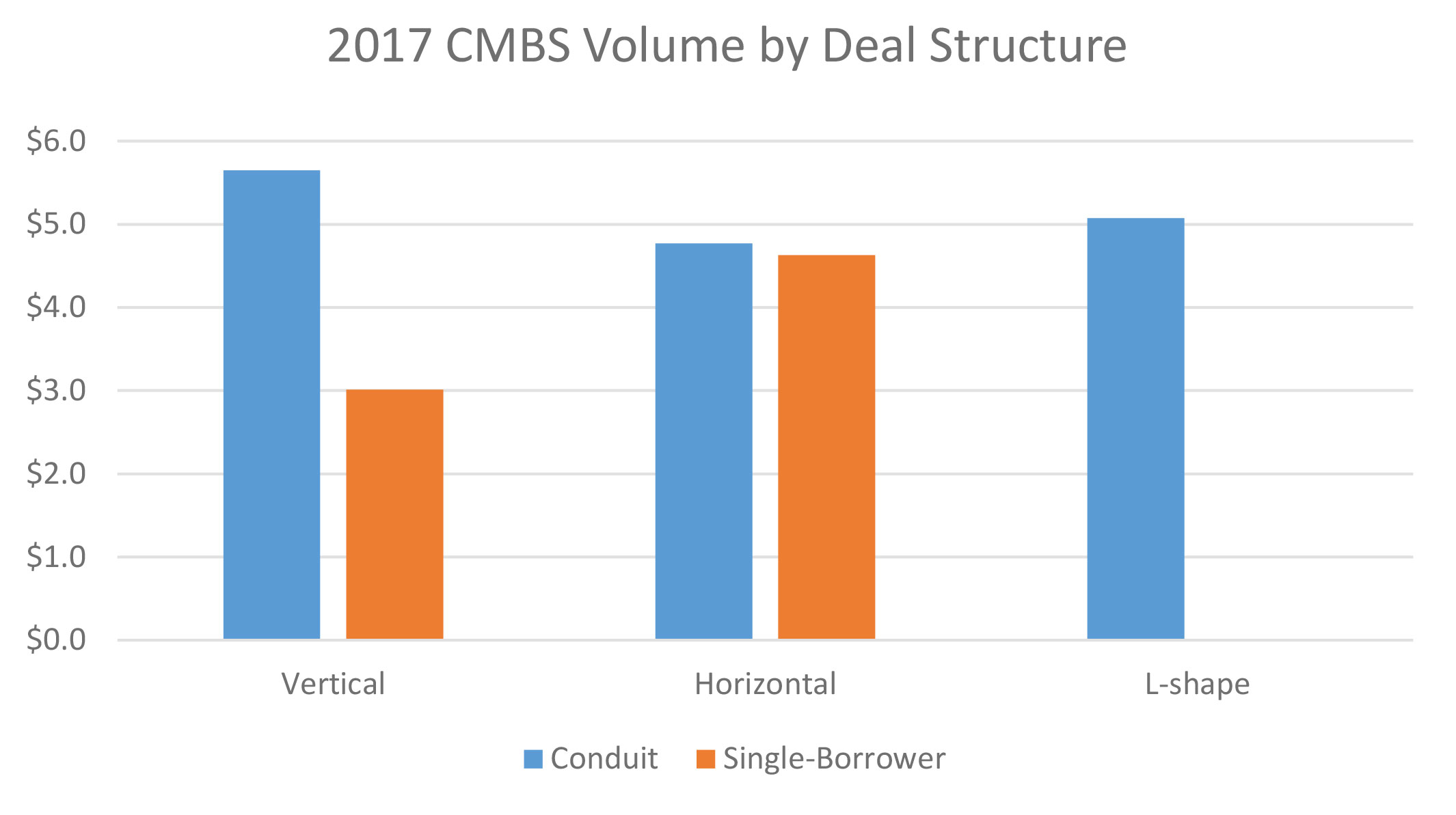 Note: Data as of May 26, 2017. Sources: Commercial Mortgage Alert, Yardi Matrix