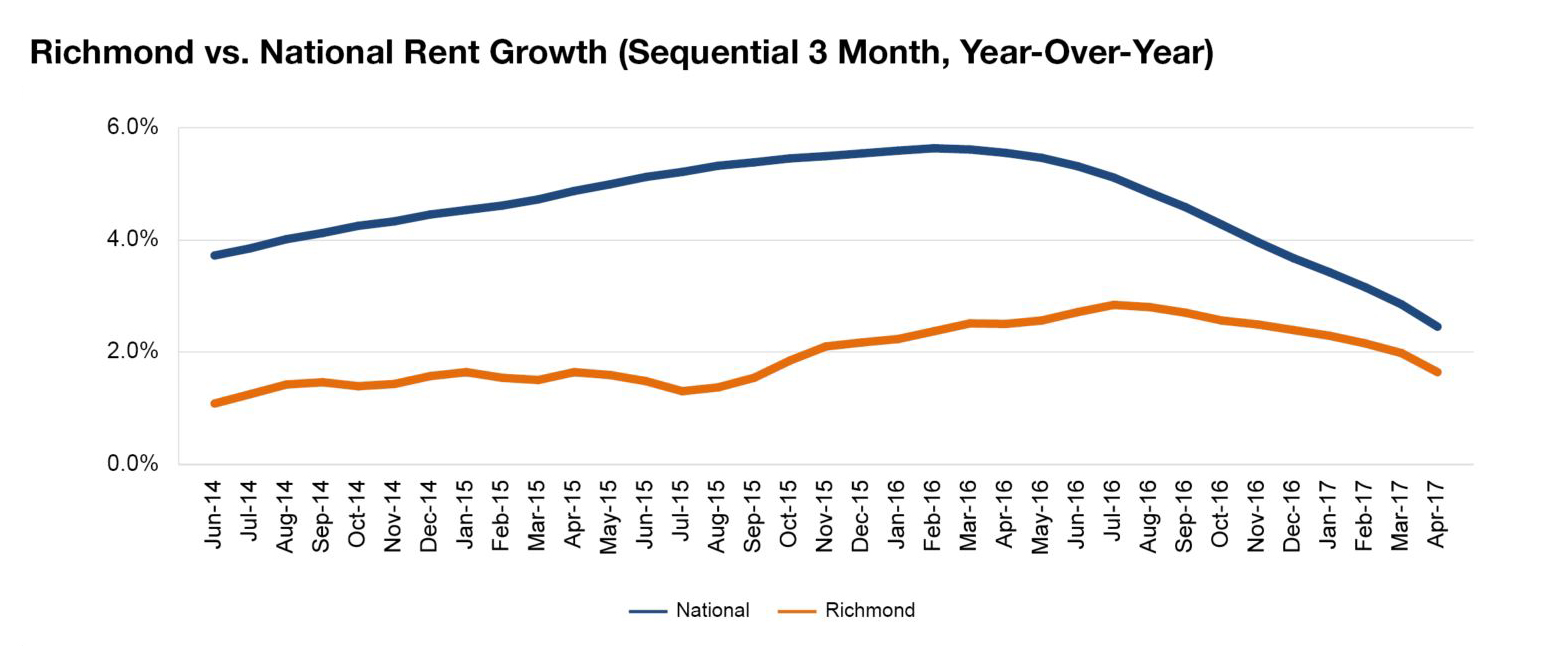Richmond rent evolution, click to enlarge