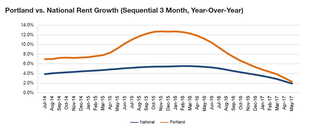 Portland rent evolution, click to enlarge