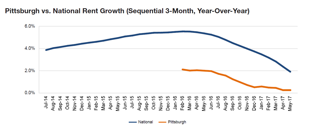 Pittsburgh rent evolution, click to enlarge