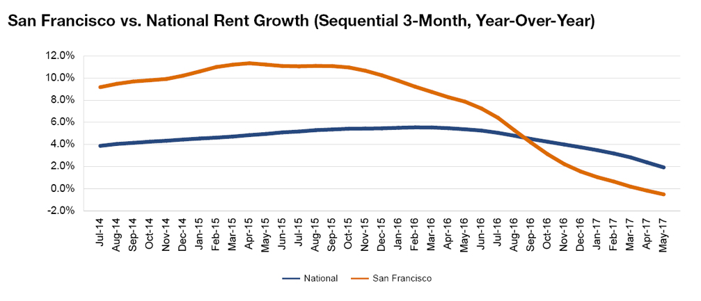 San Francisco rent evolution, click to enlarge