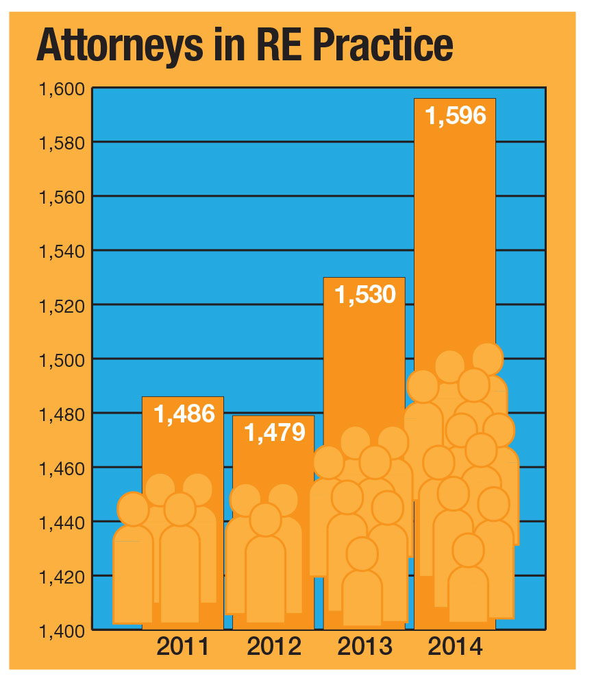 2015-Leading-Law-Firms-chart