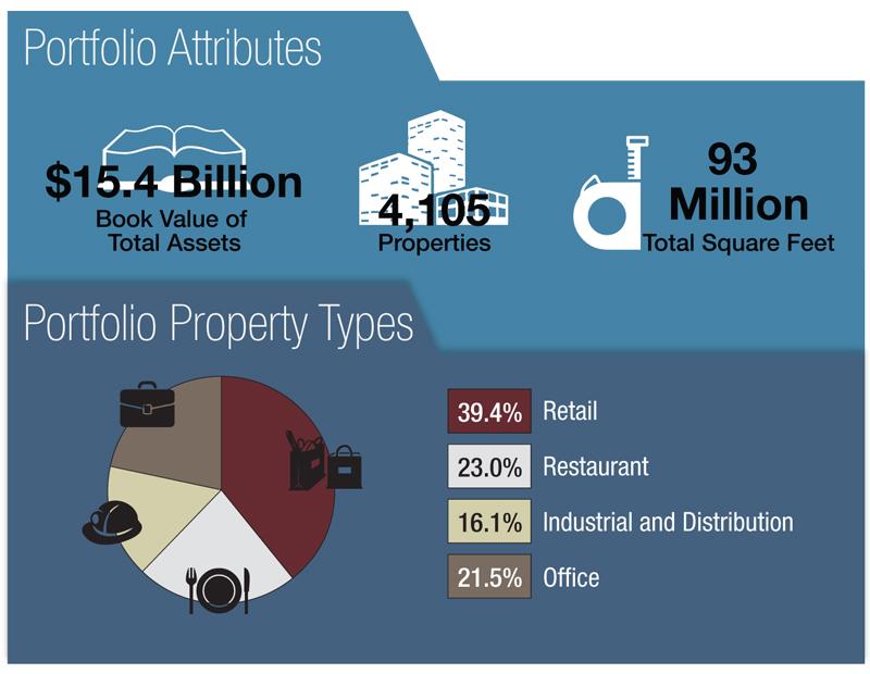 portfolio attributes