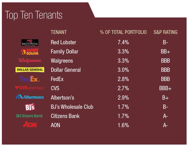 top ten tenants