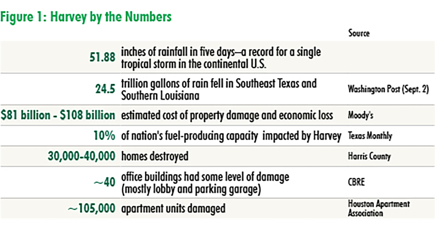 CBRE - Harvey by the numbers