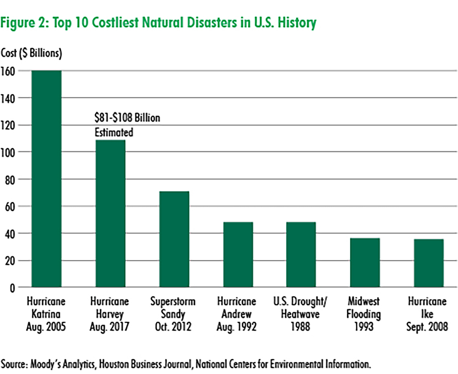 CBRE - Costliest natural disasters in U.S. history