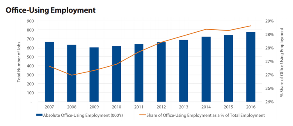 Office-using employment in Atlanta, click to enlarge