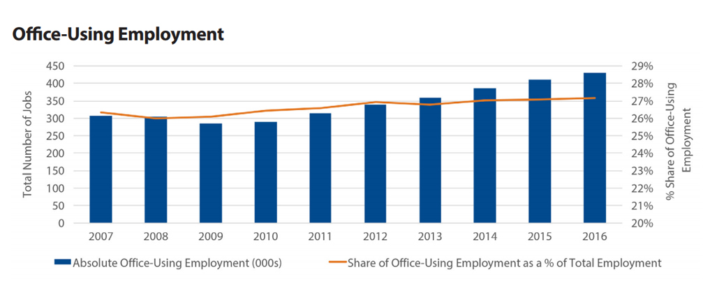 Office-using employment in Fort Lauderdale, click to enlarge