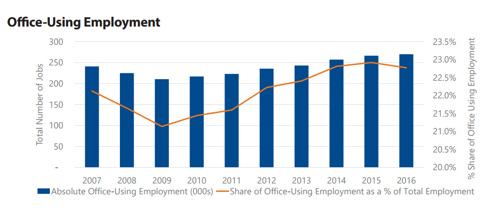 Office-using employment in Miami, click to enlarge