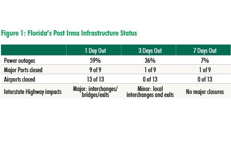Florida's post Irma infrastructure status