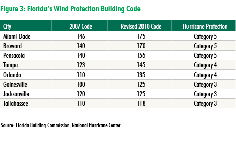 Florida's wind protection building code