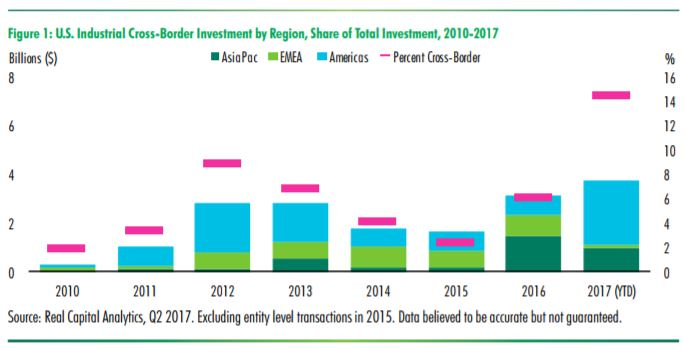 Source: CBRE Global Industrial & Logistics Viewpoint