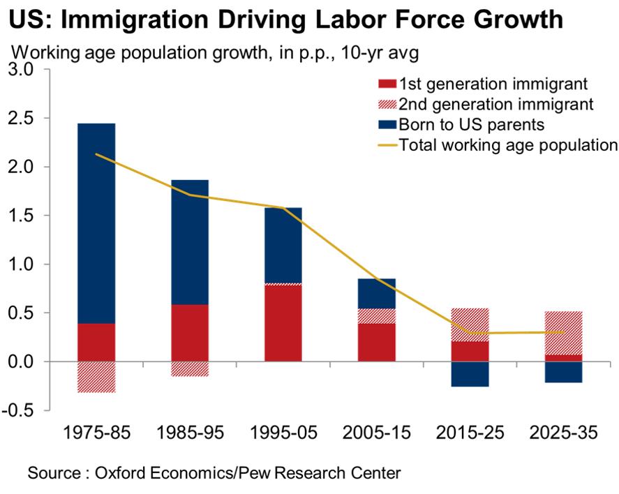 Source: Oxford Economics; Pew Research Center
