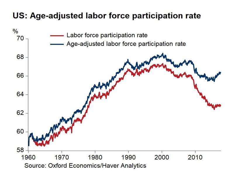 Source: Oxford Economics/Haver Analytics