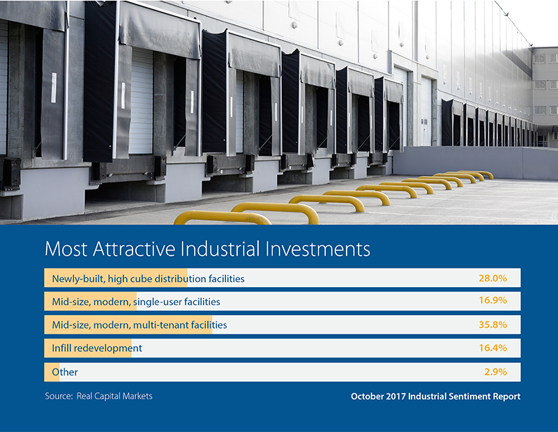 RCM SIOR Attractive Investment Graphic