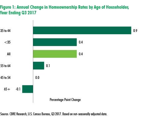 Sources: CBRE Research; U.S. Census Bureau, Q# 2017. Based on non-seasonally adjusted data.