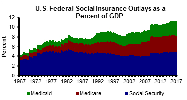 US Federal Social Insurance Outlays as a Percent of GDP