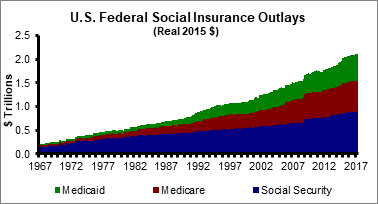 US Fedieral Social Insurance Outlays