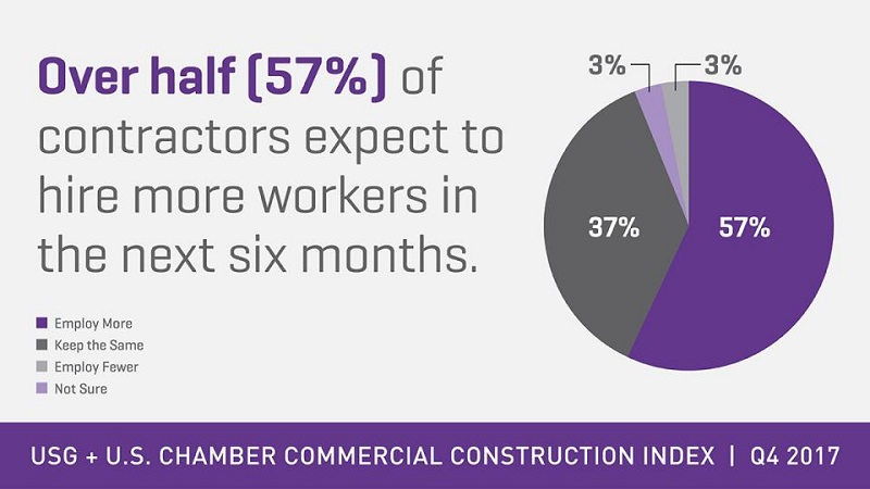 us-chamber-commerce-construction-labor
